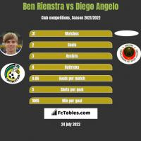 Ben Rienstra vs Diego Angelo h2h player stats
