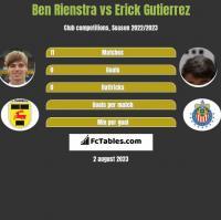 Ben Rienstra vs Erick Gutierrez h2h player stats
