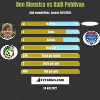 Ben Rienstra vs Halil Pehlivan h2h player stats