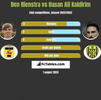 Ben Rienstra vs Hasan Ali Kaldirim h2h player stats