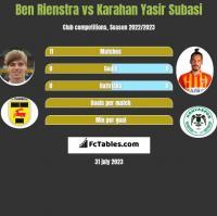 Ben Rienstra vs Karahan Yasir Subasi h2h player stats