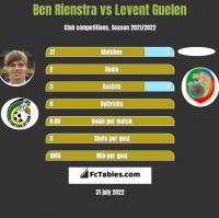 Ben Rienstra vs Levent Guelen h2h player stats