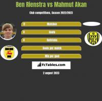 Ben Rienstra vs Mahmut Akan h2h player stats