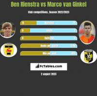 Ben Rienstra vs Marco van Ginkel h2h player stats