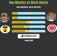 Ben Rienstra vs Mario Goetze h2h player stats