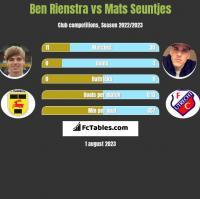 Ben Rienstra vs Mats Seuntjes h2h player stats