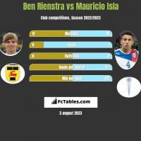 Ben Rienstra vs Mauricio Isla h2h player stats
