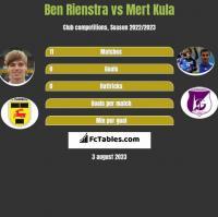 Ben Rienstra vs Mert Kula h2h player stats