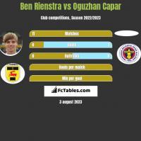 Ben Rienstra vs Oguzhan Capar h2h player stats