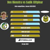 Ben Rienstra vs Sadik Ciftpinar h2h player stats