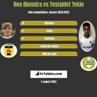 Ben Rienstra vs Tesfaldet Tekie h2h player stats