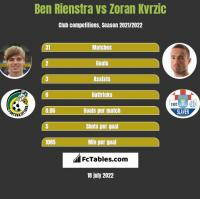 Ben Rienstra vs Zoran Kvrzic h2h player stats
