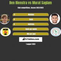 Ben Rienstra vs Murat Saglam h2h player stats