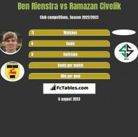 Ben Rienstra vs Ramazan Civelik h2h player stats