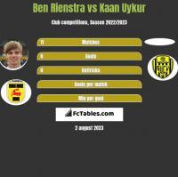Ben Rienstra vs Kaan Uykur h2h player stats