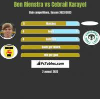 Ben Rienstra vs Cebrail Karayel h2h player stats
