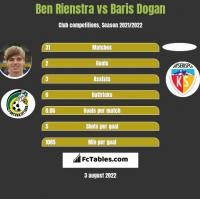 Ben Rienstra vs Baris Dogan h2h player stats