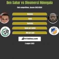 Ben Sahar vs Dieumerci Ndongala h2h player stats