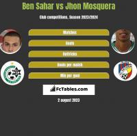 Ben Sahar vs Jhon Mosquera h2h player stats