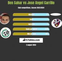 Ben Sahar vs Jose Angel Carrillo h2h player stats