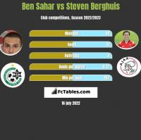 Ben Sahar vs Steven Berghuis h2h player stats