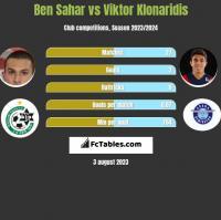 Ben Sahar vs Viktor Klonaridis h2h player stats