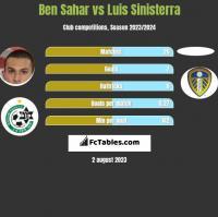 Ben Sahar vs Luis Sinisterra h2h player stats
