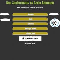 Ben Santermans vs Carlo Damman h2h player stats