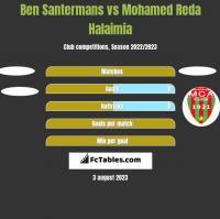Ben Santermans vs Mohamed Reda Halaimia h2h player stats