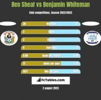 Ben Sheaf vs Benjamin Whiteman h2h player stats