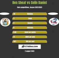 Ben Sheaf vs Colin Daniel h2h player stats