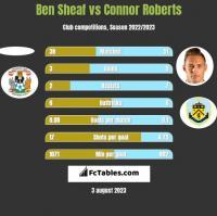 Ben Sheaf vs Connor Roberts h2h player stats