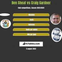 Ben Sheaf vs Craig Gardner h2h player stats