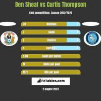 Ben Sheaf vs Curtis Thompson h2h player stats