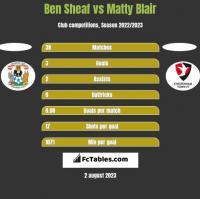 Ben Sheaf vs Matty Blair h2h player stats