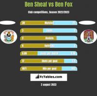Ben Sheaf vs Ben Fox h2h player stats