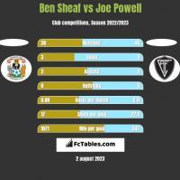 Ben Sheaf vs Joe Powell h2h player stats