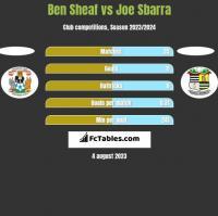 Ben Sheaf vs Joe Sbarra h2h player stats
