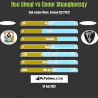 Ben Sheaf vs Conor Shaughnessy h2h player stats