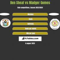 Ben Sheaf vs Madger Gomes h2h player stats