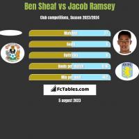 Ben Sheaf vs Jacob Ramsey h2h player stats