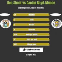 Ben Sheaf vs Caolan Boyd-Munce h2h player stats