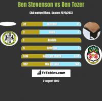 Ben Stevenson vs Ben Tozer h2h player stats