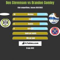 Ben Stevenson vs Brandon Comley h2h player stats