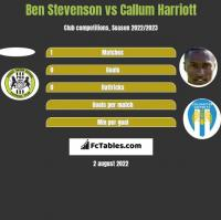 Ben Stevenson vs Callum Harriott h2h player stats