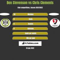 Ben Stevenson vs Chris Clements h2h player stats