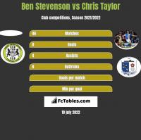 Ben Stevenson vs Chris Taylor h2h player stats