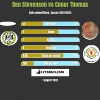 Ben Stevenson vs Conor Thomas h2h player stats