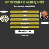Ben Stevenson vs Courtney Senior h2h player stats