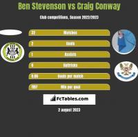 Ben Stevenson vs Craig Conway h2h player stats